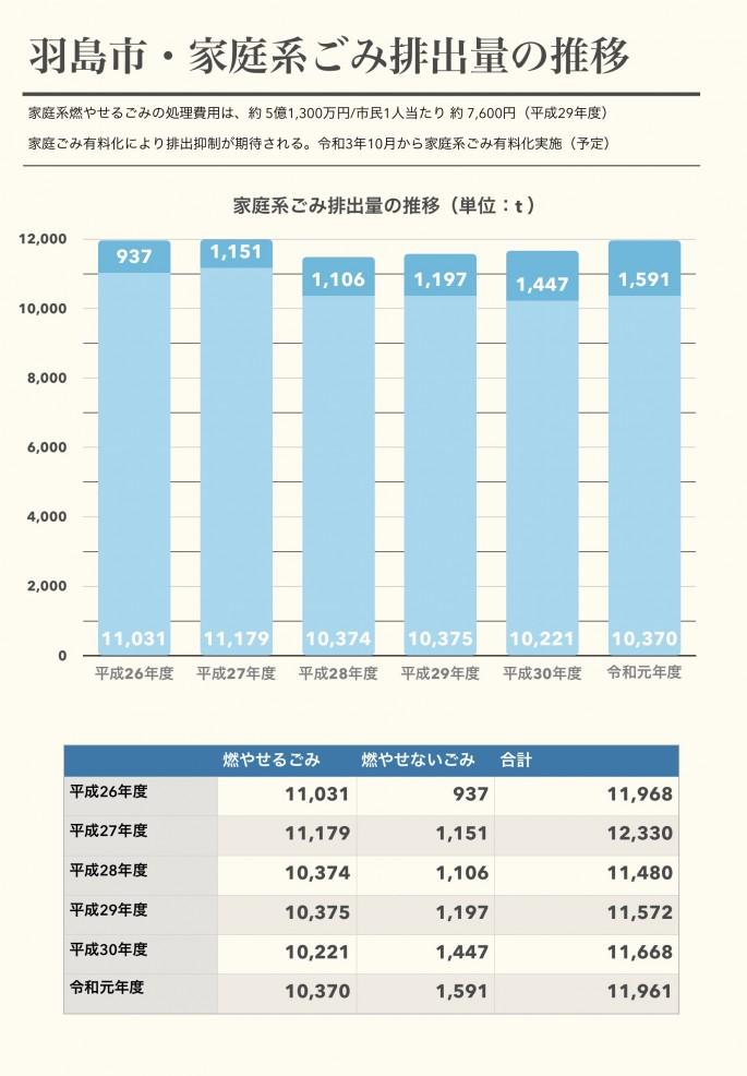 家庭系ごみ排出量の推移